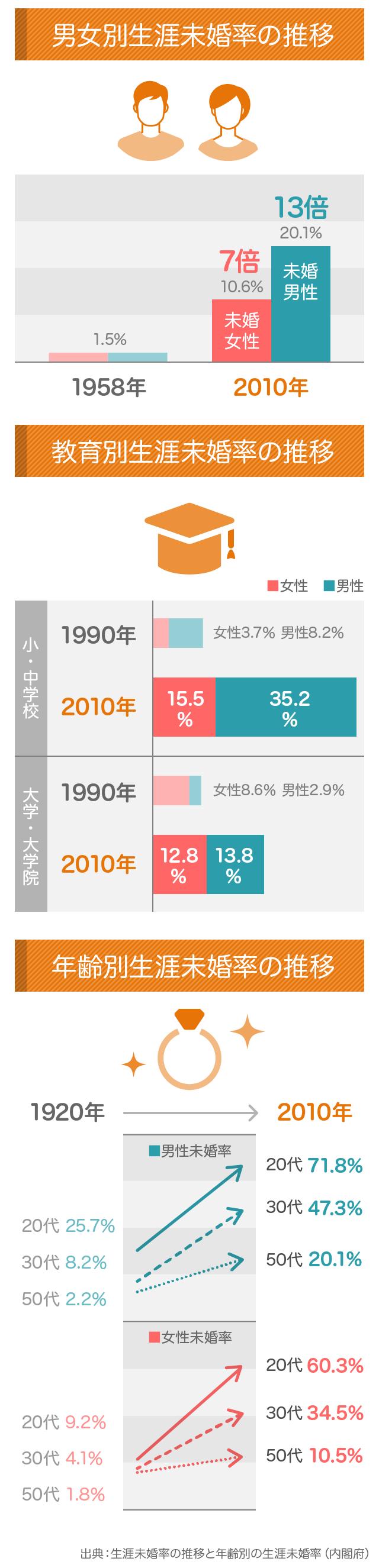 生涯未婚率の推移と年齢別の生涯未婚率の推移