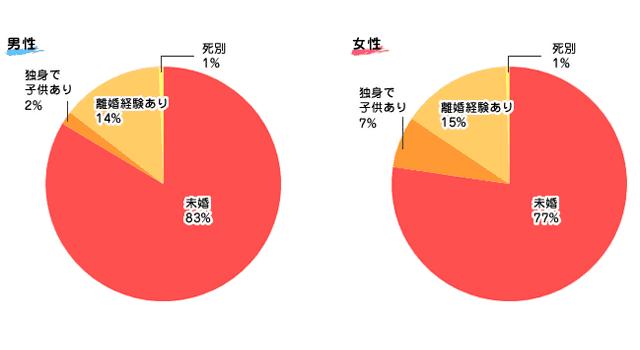 Aimail婚歴グラフ