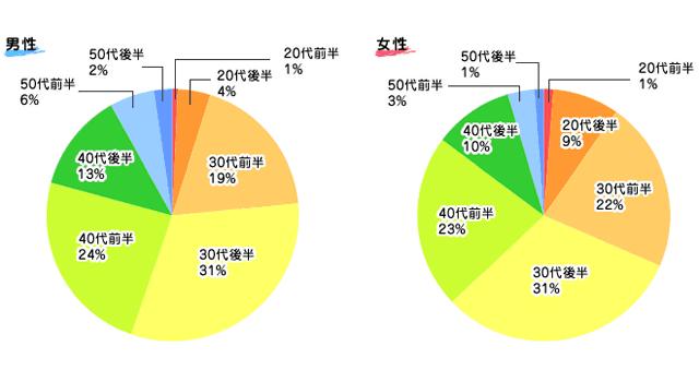 Aimail年齢層グラフ