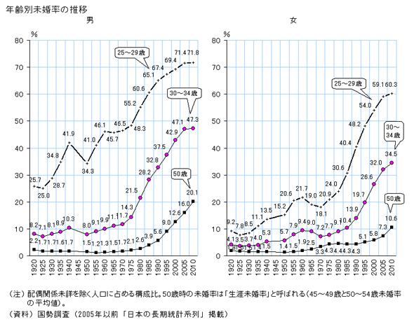 年齢別の生涯未婚率の推移
