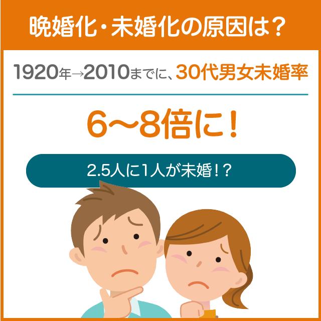 30代男女の未婚率は8倍に増加