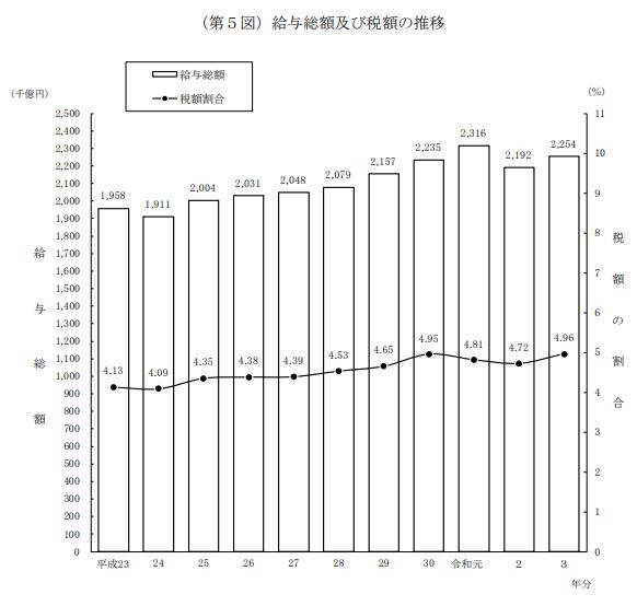 2015年度 平均年収グラフ