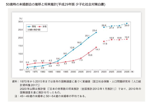 未婚率グラフ