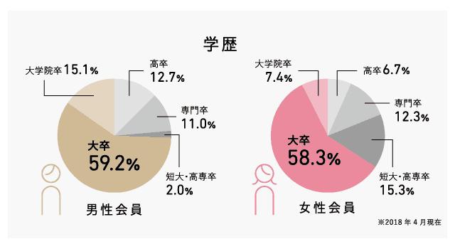パートナーエージェントの学歴データ