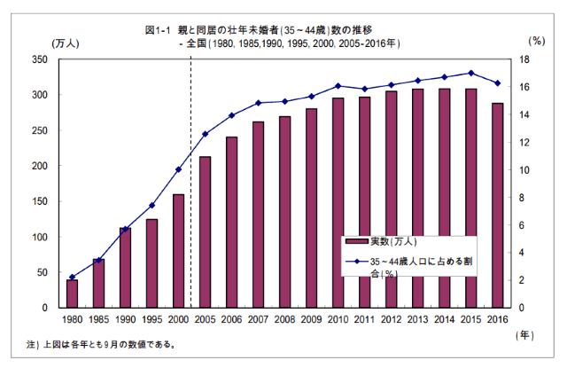 パラサイト・シングルのグラフ