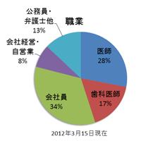 男性会員の職業グラフ