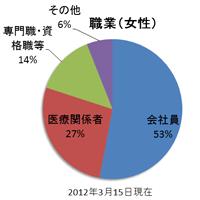 女性会員の職業グラフ