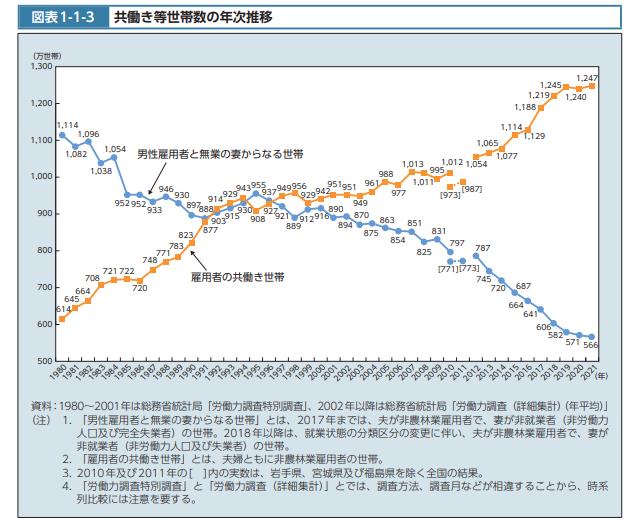 共働き・専業主婦の推移グラフ